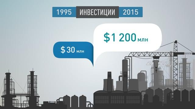 Инфографика СИБУР 20 лет